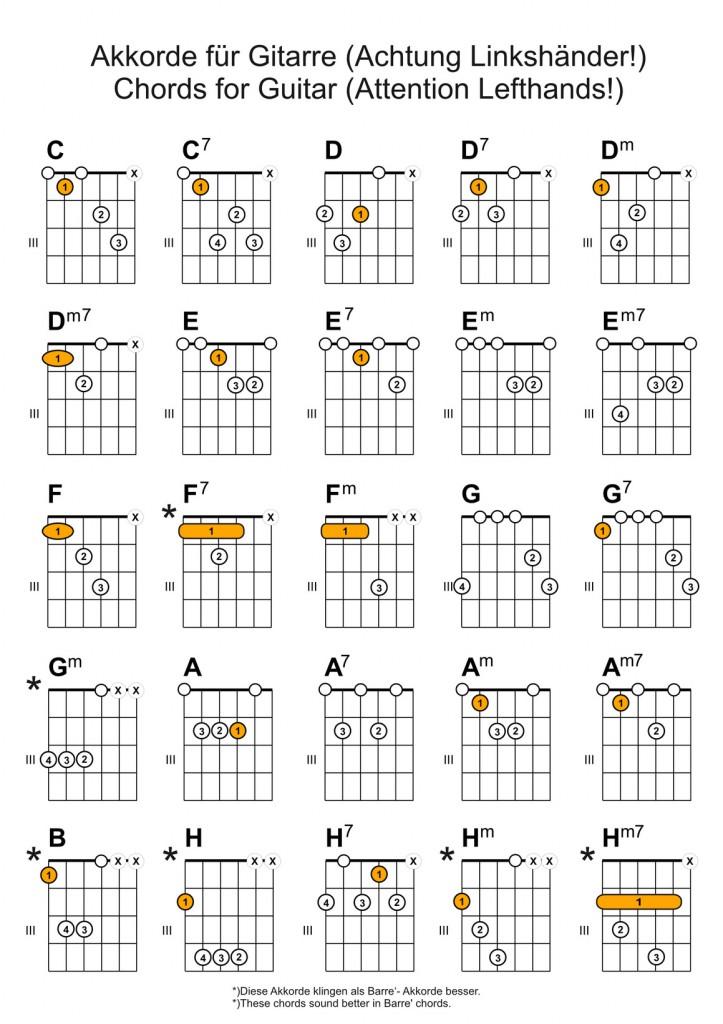 Gitarren Akkorde für Linkshänder