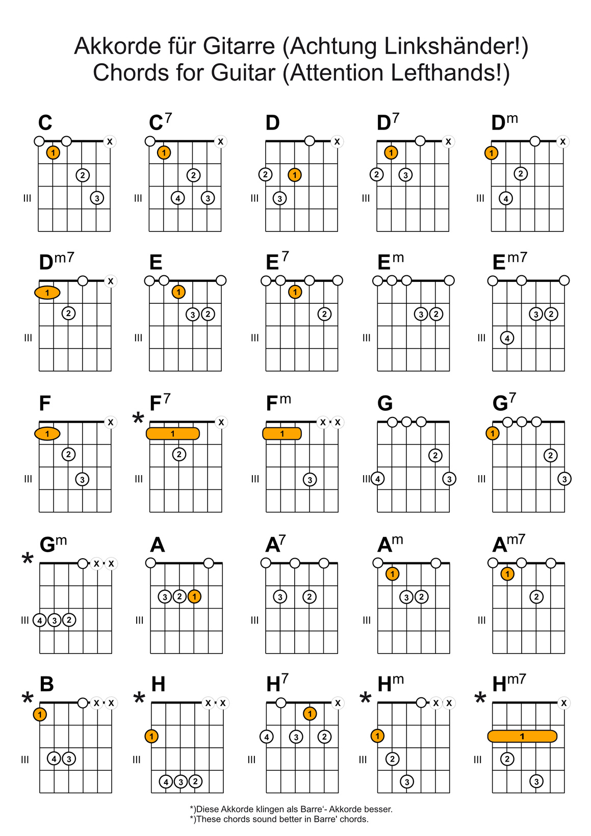 Guitar Sight Reading Practice  virtuarcom